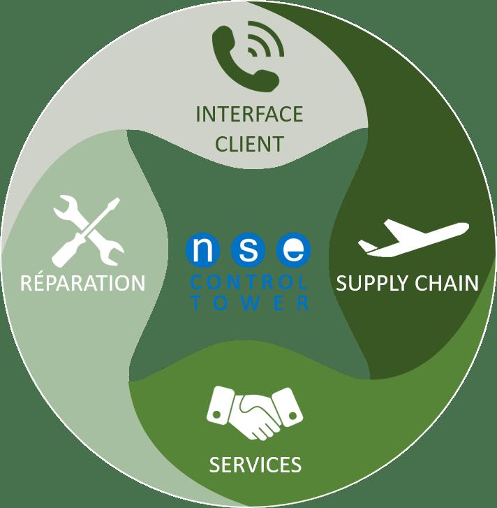 Logo Offre Activité de soutien